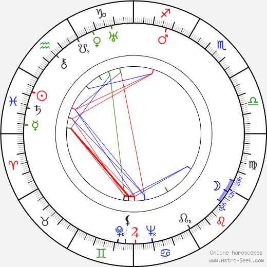 Bohumil Říha birth chart, Bohumil Říha astro natal horoscope, astrology