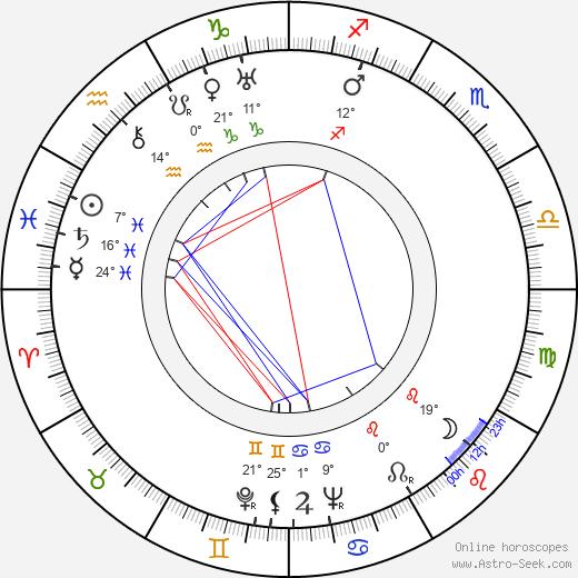 Dub Taylor birth chart, biography, wikipedia 2019, 2020