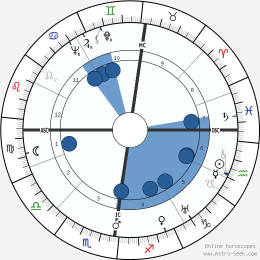 Günter Eich wikipedia, horoscope, astrology, instagram