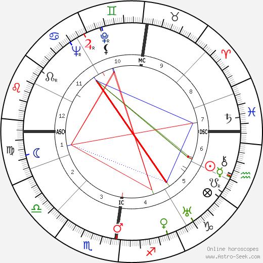 Günter Eich tema natale, oroscopo, Günter Eich oroscopi gratuiti, astrologia