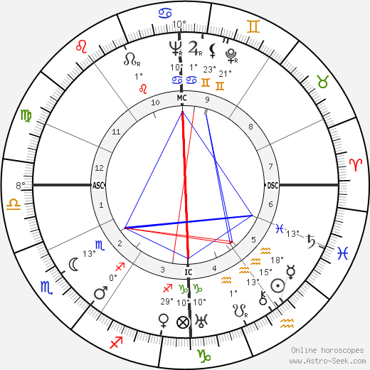 Hans Bender birth chart, biography, wikipedia 2019, 2020
