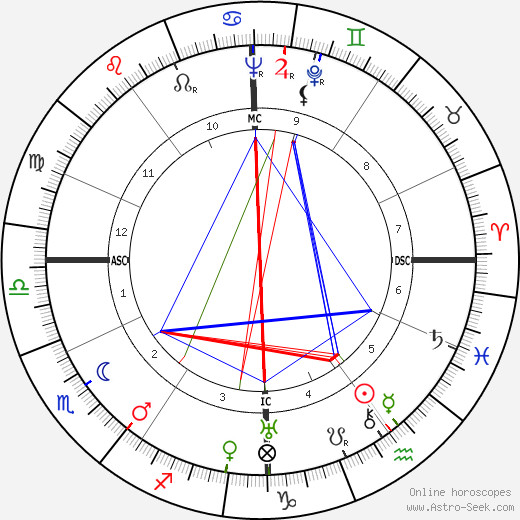 Hans Bender birth chart, Hans Bender astro natal horoscope, astrology