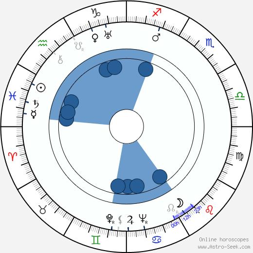Helena Kowalczykowa wikipedia, horoscope, astrology, instagram