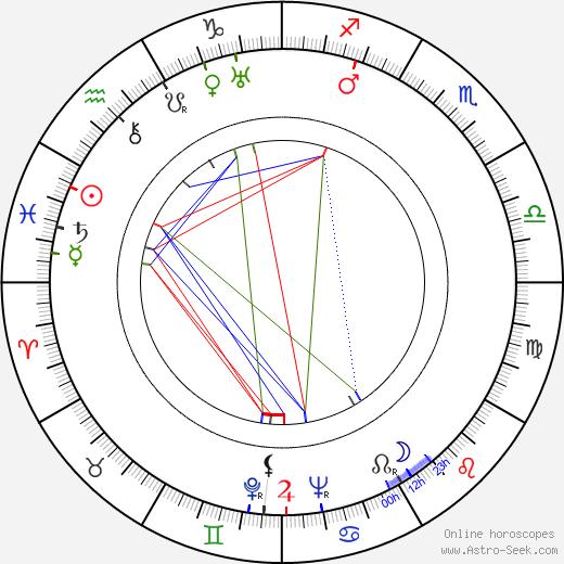 Helena Kowalczykowa birth chart, Helena Kowalczykowa astro natal horoscope, astrology