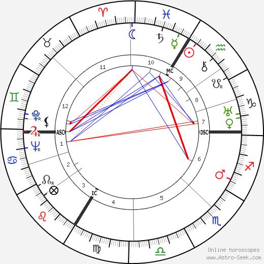 Henri Delmer tema natale, oroscopo, Henri Delmer oroscopi gratuiti, astrologia