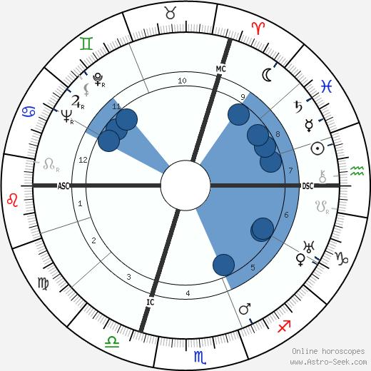 Jean Langlais wikipedia, horoscope, astrology, instagram