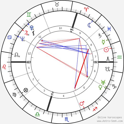 Jean Langlais tema natale, oroscopo, Jean Langlais oroscopi gratuiti, astrologia
