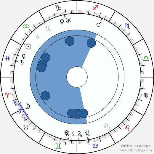 Julián Soler wikipedia, horoscope, astrology, instagram