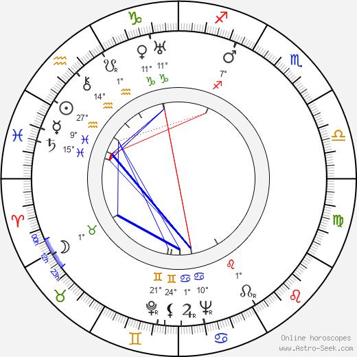 Julián Soler birth chart, biography, wikipedia 2019, 2020