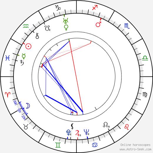 Julián Soler день рождения гороскоп, Julián Soler Натальная карта онлайн