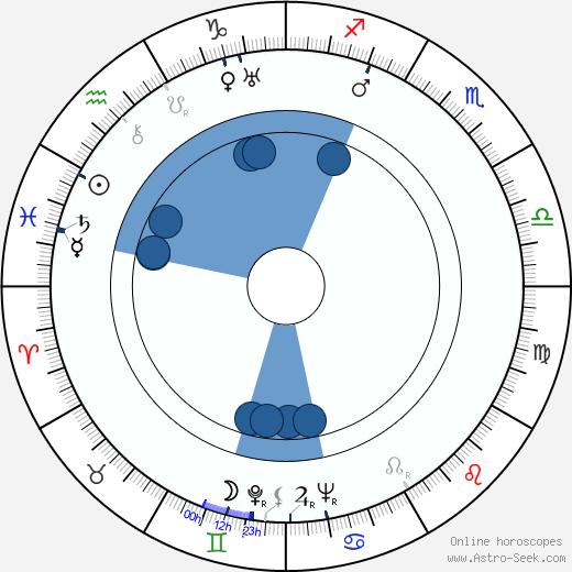 Oldřich Kovář wikipedia, horoscope, astrology, instagram
