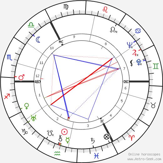 Otto Ohlendorf astro natal birth chart, Otto Ohlendorf horoscope, astrology