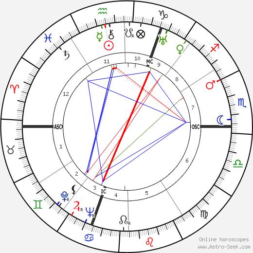 Pierre Pflimlin tema natale, oroscopo, Pierre Pflimlin oroscopi gratuiti, astrologia
