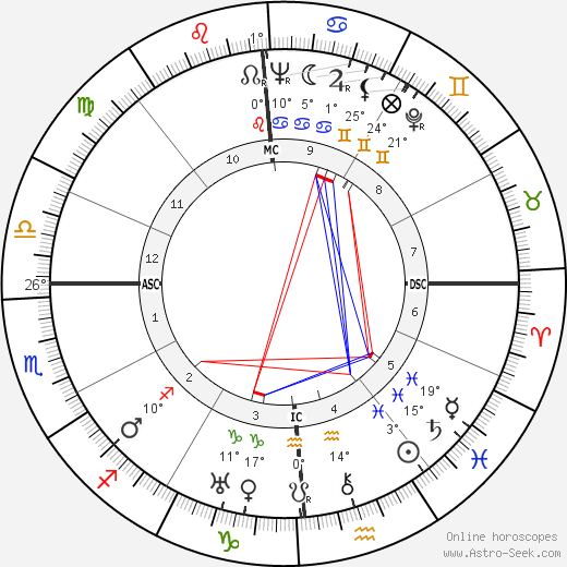 Robert Young birth chart, biography, wikipedia 2019, 2020