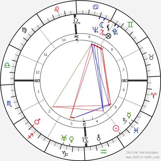 Robert Young astro natal birth chart, Robert Young horoscope, astrology