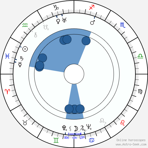 Sheldon Leonard wikipedia, horoscope, astrology, instagram