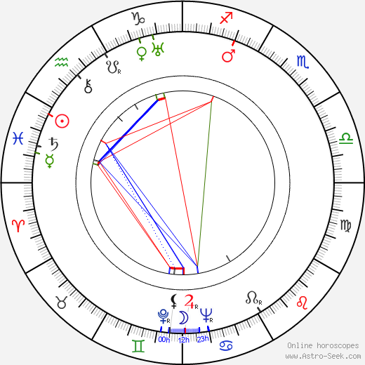 Sheldon Leonard astro natal birth chart, Sheldon Leonard horoscope, astrology