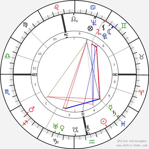 W. H. Auden tema natale, oroscopo, W. H. Auden oroscopi gratuiti, astrologia