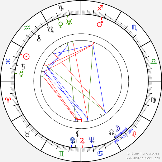 Wini Shaw tema natale, oroscopo, Wini Shaw oroscopi gratuiti, astrologia