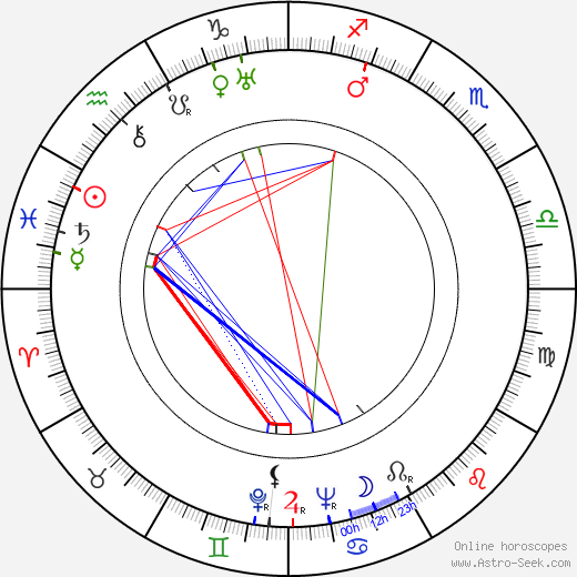 Yrjö Sylberg astro natal birth chart, Yrjö Sylberg horoscope, astrology