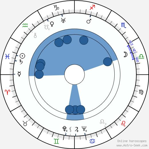 Bohuslav Čepelák wikipedia, horoscope, astrology, instagram