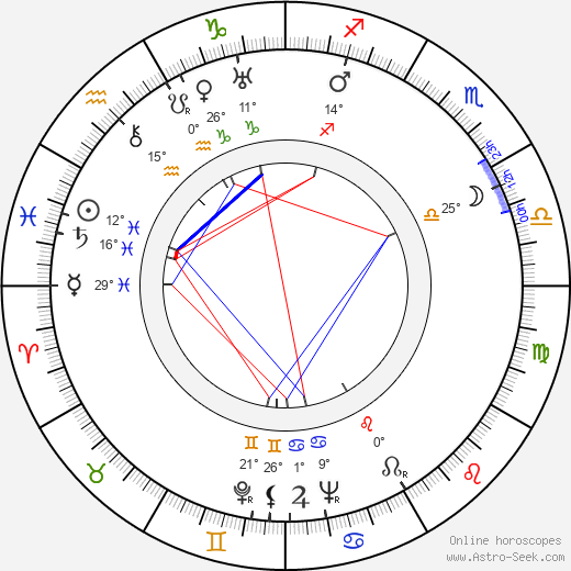 Canada Lee birth chart, biography, wikipedia 2019, 2020