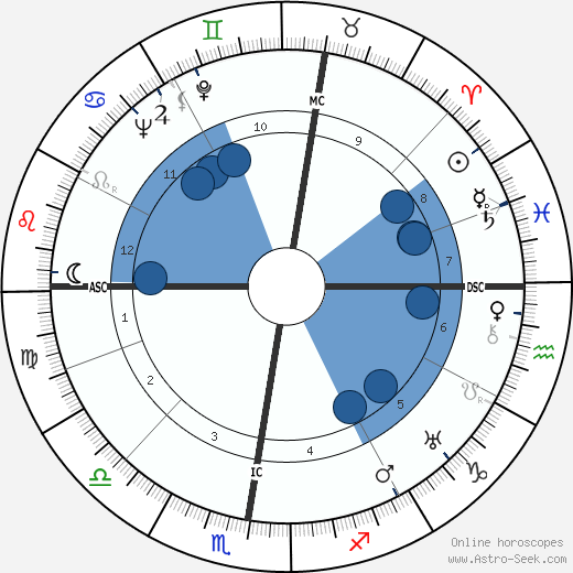 Charles Ailleret wikipedia, horoscope, astrology, instagram