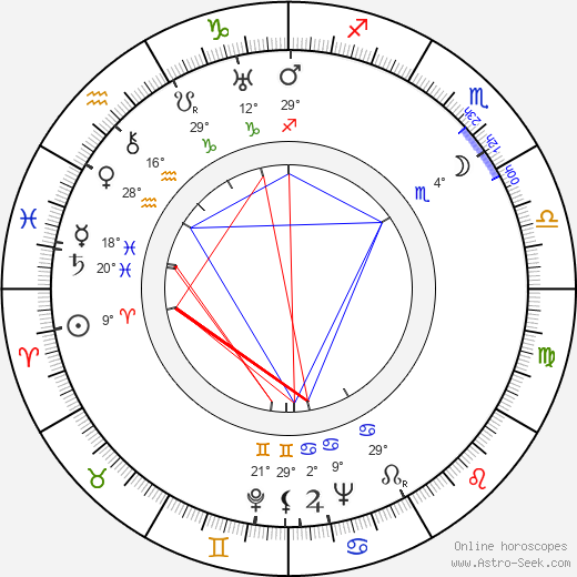 Eddie Quillan birth chart, biography, wikipedia 2019, 2020