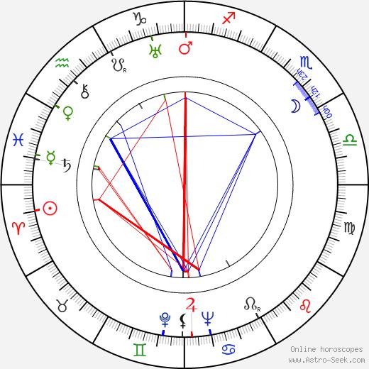 Eddie Quillan astro natal birth chart, Eddie Quillan horoscope, astrology