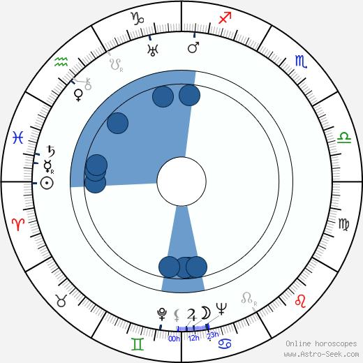 Eino Haavisto wikipedia, horoscope, astrology, instagram
