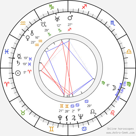 George Pollock birth chart, biography, wikipedia 2019, 2020