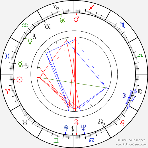 George Pollock birth chart, George Pollock astro natal horoscope, astrology