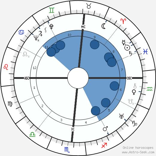 Hugh Lynn Cayce wikipedia, horoscope, astrology, instagram