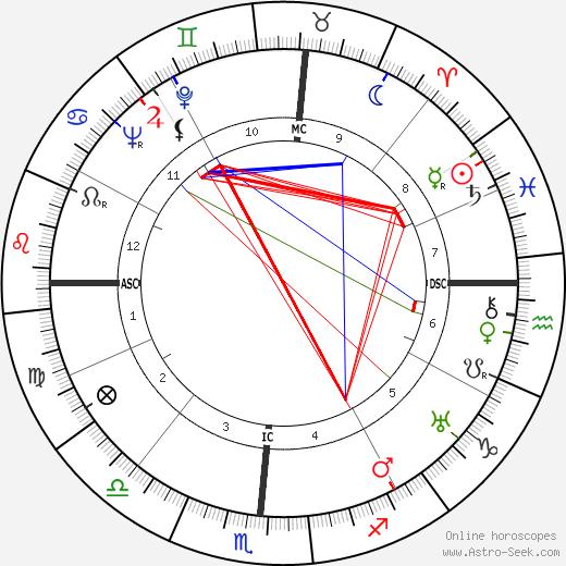 Hugh Lynn Cayce birth chart, Hugh Lynn Cayce astro natal horoscope, astrology