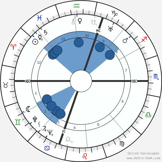 Jean Galia wikipedia, horoscope, astrology, instagram