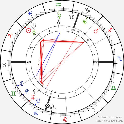 Jean Galia день рождения гороскоп, Jean Galia Натальная карта онлайн
