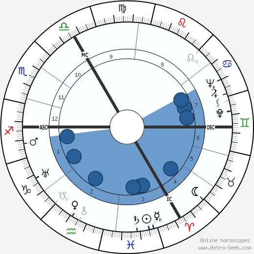 Jean van Houtte wikipedia, horoscope, astrology, instagram