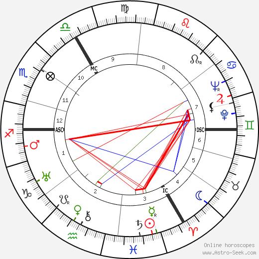 Jean van Houtte tema natale, oroscopo, Jean van Houtte oroscopi gratuiti, astrologia