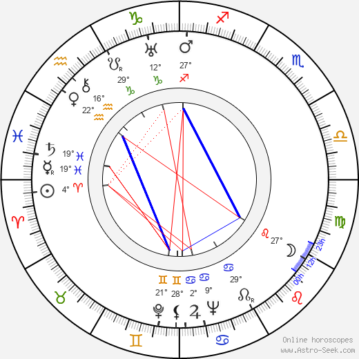 Leigh Harline birth chart, biography, wikipedia 2019, 2020