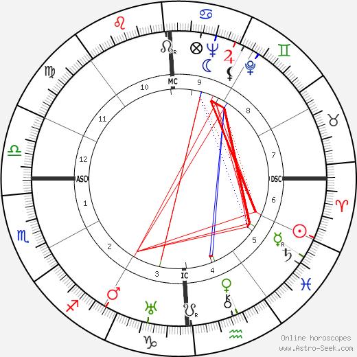Lucia dos Santos birth chart, Lucia dos Santos astro natal horoscope, astrology