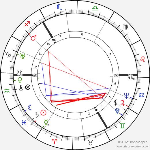 Ludwig Biermann tema natale, oroscopo, Ludwig Biermann oroscopi gratuiti, astrologia