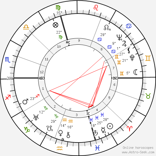 Mario Salvadori birth chart, biography, wikipedia 2019, 2020