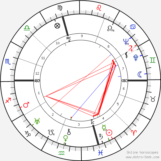 Mario Salvadori astro natal birth chart, Mario Salvadori horoscope, astrology