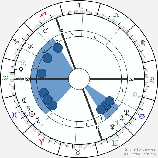 Mircea Eliade wikipedia, horoscope, astrology, instagram
