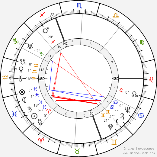 Mircea Eliade birth chart, biography, wikipedia 2018, 2019