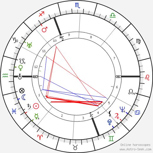 Mircea Eliade astro natal birth chart, Mircea Eliade horoscope, astrology