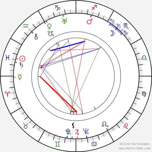 Nikola Popović birth chart, Nikola Popović astro natal horoscope, astrology