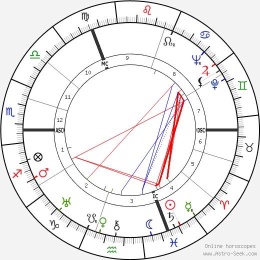Paul Lambert tema natale, oroscopo, Paul Lambert oroscopi gratuiti, astrologia