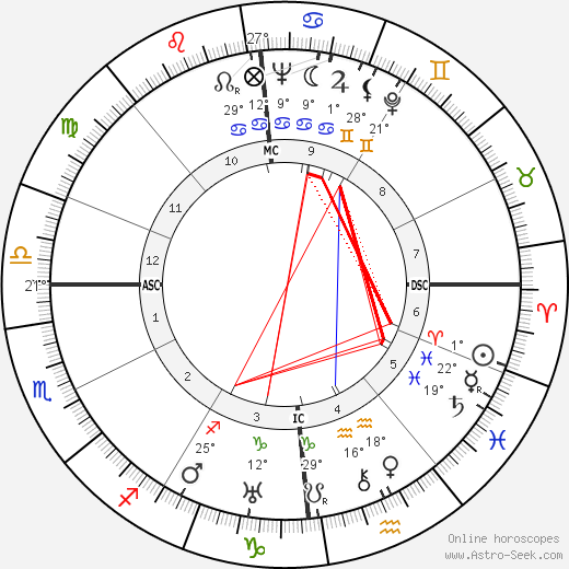 Roger Blin birth chart, biography, wikipedia 2019, 2020