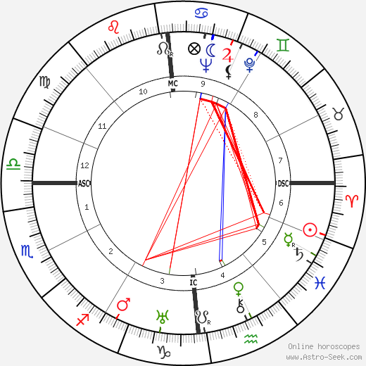 Roger Blin astro natal birth chart, Roger Blin horoscope, astrology
